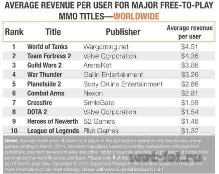Средний заработок на ММО играх
