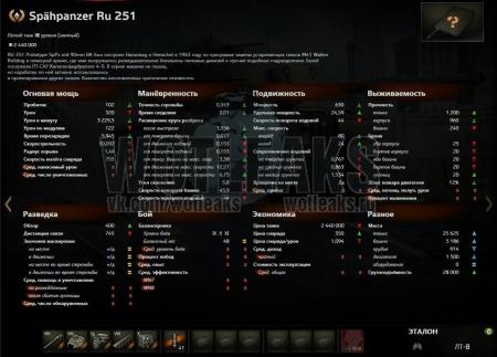 По поводу Spähpanzer Ru 251