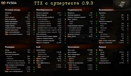 Новые ТТХ FV304