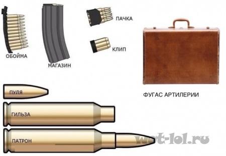 Фугас артилерии