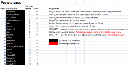 Гонка на БТ-7 Артиллерийский (22.08.15)